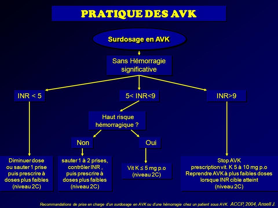 PRATIQUE DES AVK Surdosage en AVK Sans Hémorragie significative