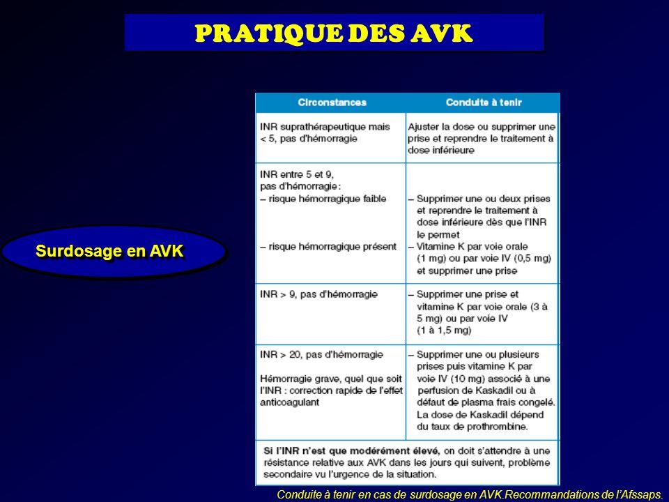 PRATIQUE DES AVK Surdosage en AVK