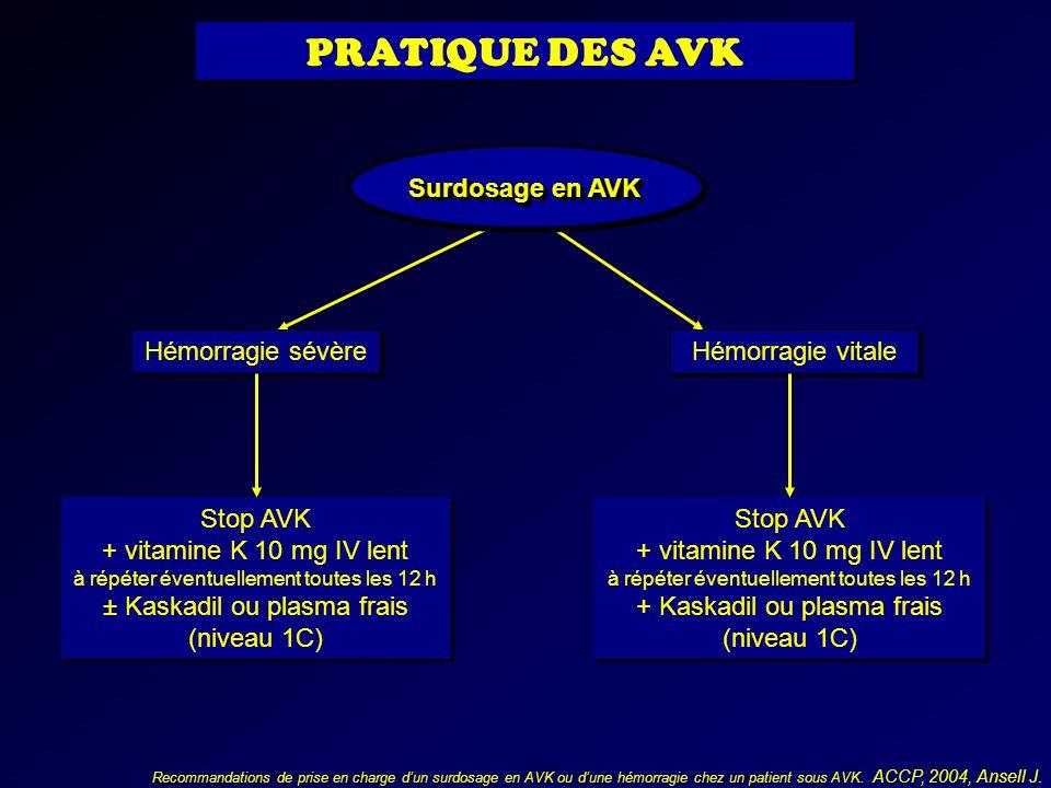 PRATIQUE DES AVK Surdosage en AVK Hémorragie sévère Hémorragie vitale