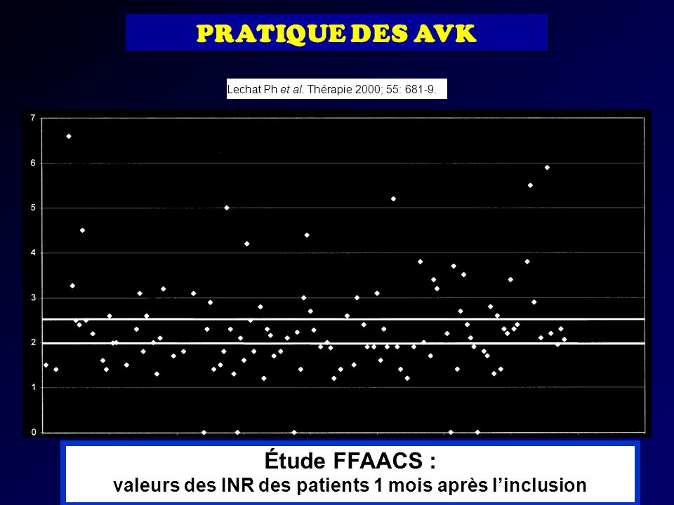 Étude FFAACS : valeurs des INR des patients 1 mois après l'inclusion
