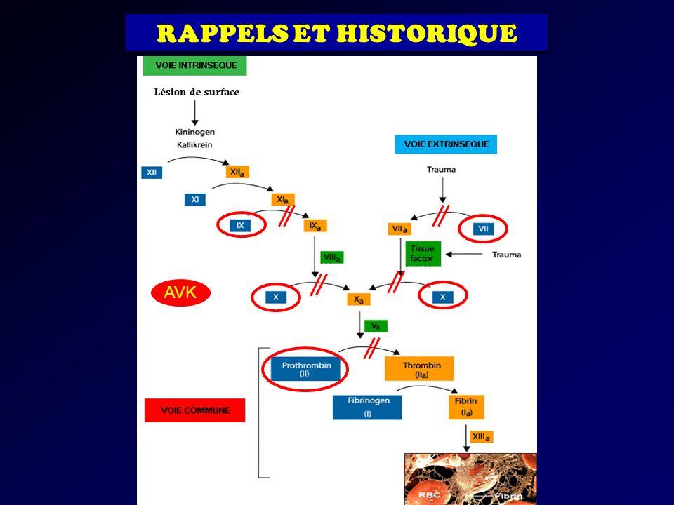 RAPPELS ET HISTORIQUE AVK