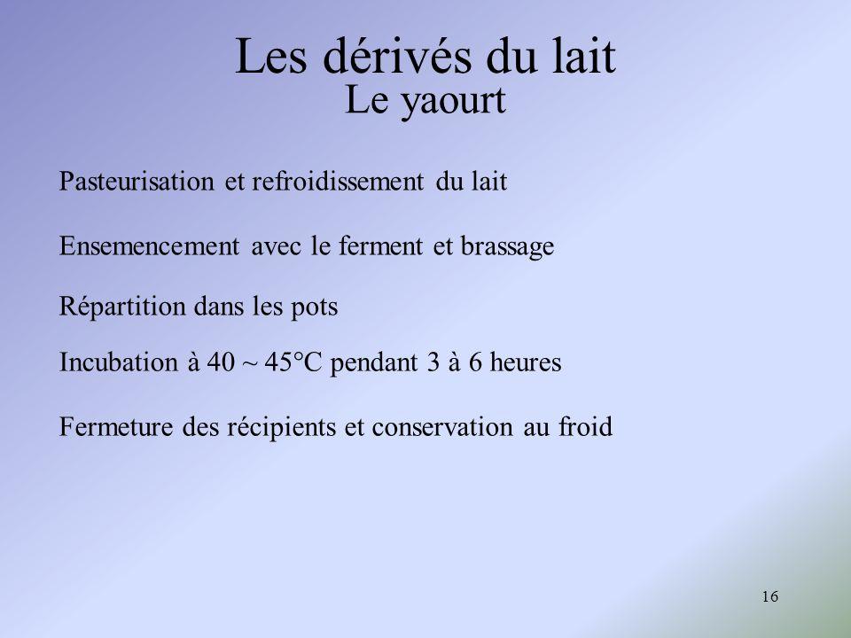 Les dérivés du lait Le yaourt