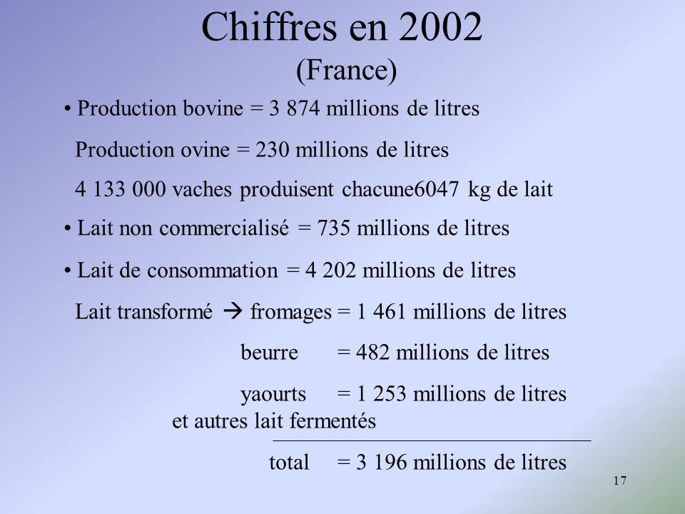 Chiffres en 2002 (France)• Production bovine = 3 874 millions de litres. Production ovine = 230 millions de litres.