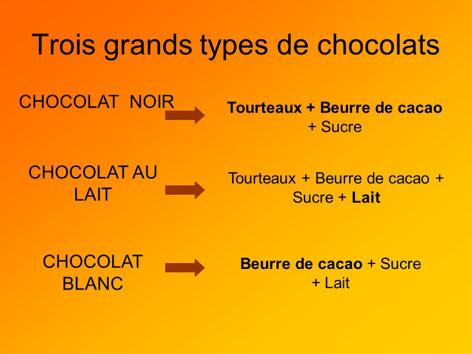 Trois grands types de chocolats
