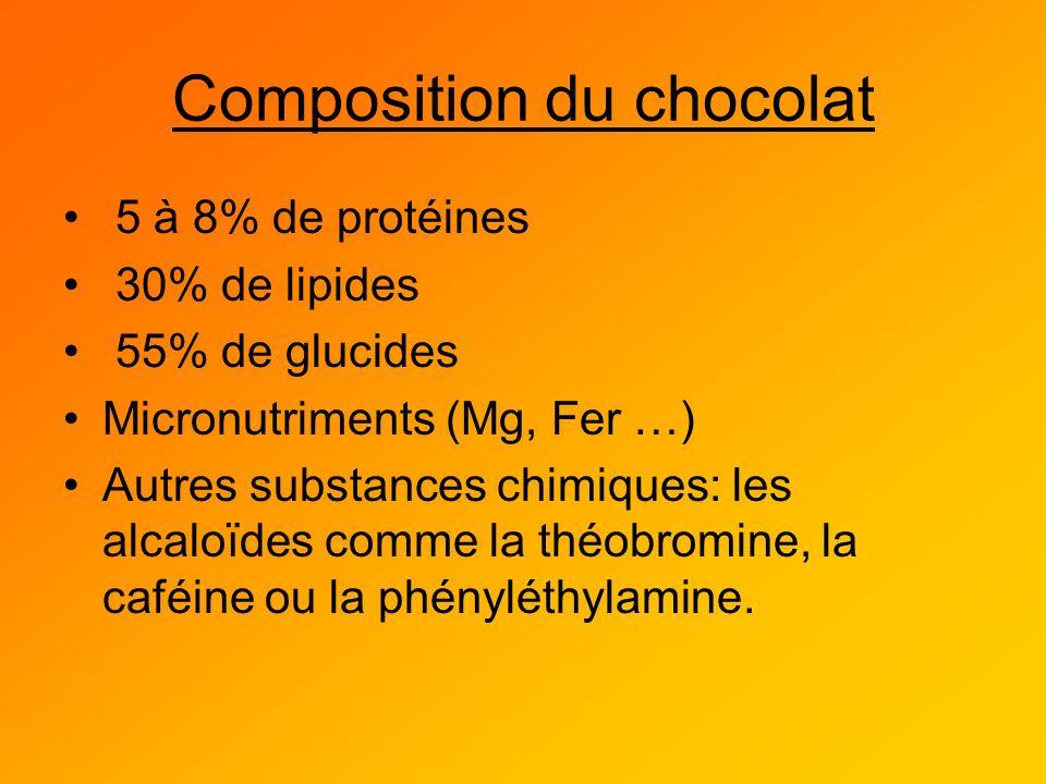 Composition du chocolat