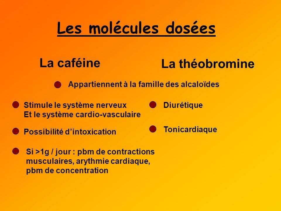 Les molécules dosées La caféine La théobromine