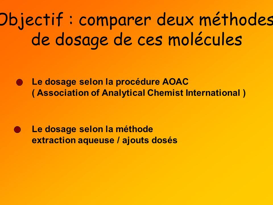 Objectif : comparer deux méthodes de dosage de ces molécules