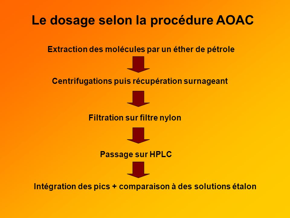 Le dosage selon la procédure AOAC