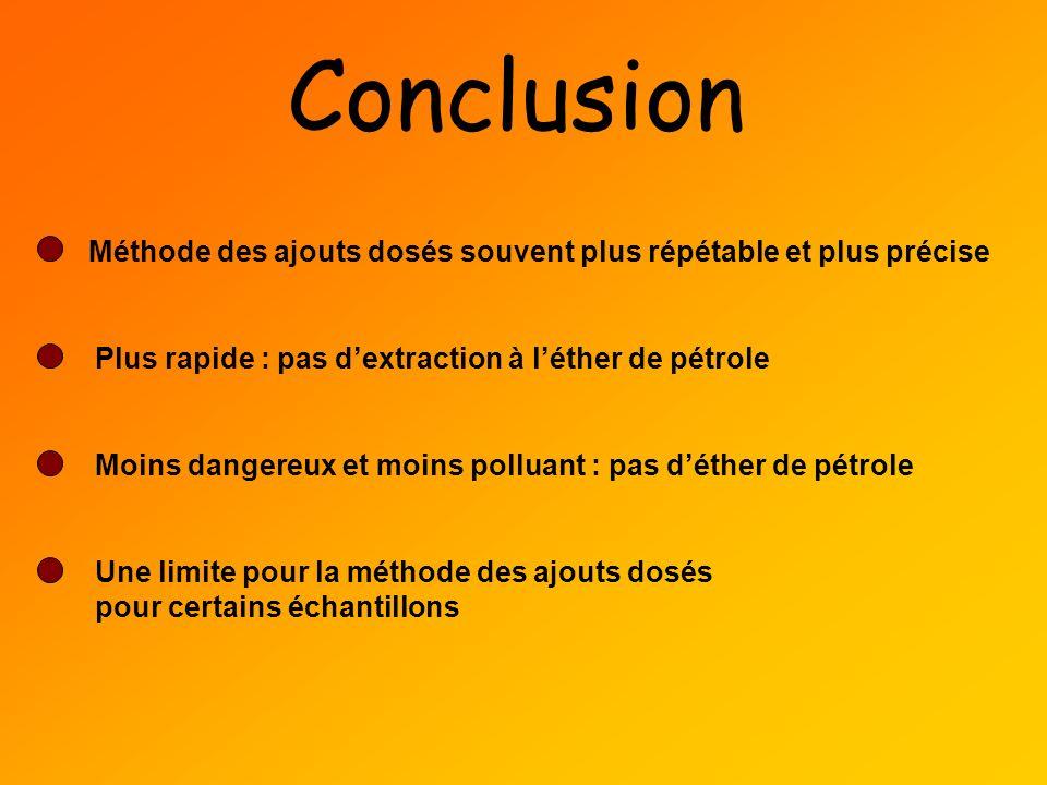 Conclusion Méthode des ajouts dosés souvent plus répétable et plus précise. Plus rapide : pas d'extraction à l'éther de pétrole.