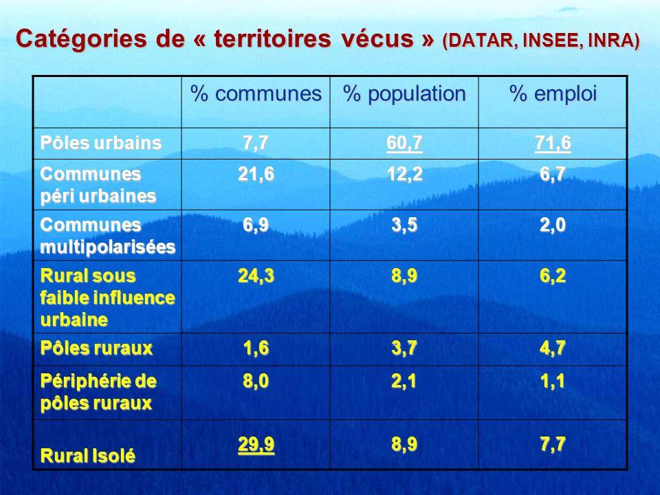 Catégories de « territoires vécus » (DATAR, INSEE, INRA)