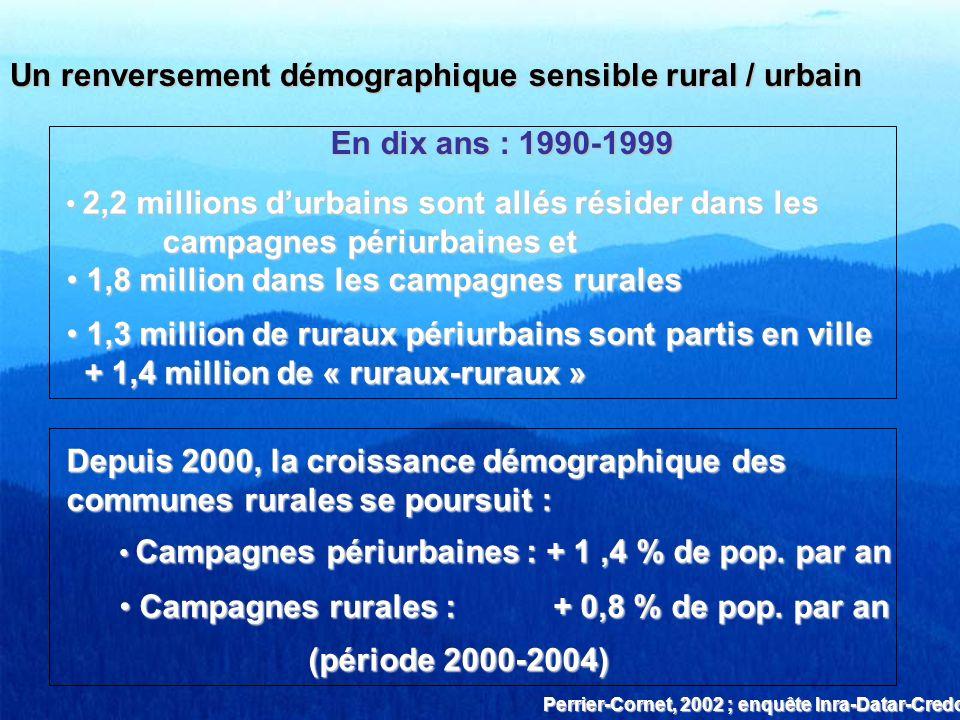 Un renversement démographique sensible rural / urbain