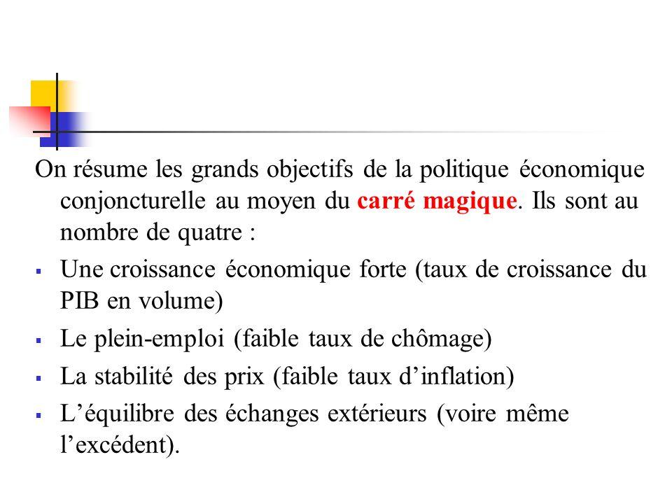 On résume les grands objectifs de la politique économique conjoncturelle au moyen du carré magique. Ils sont au nombre de quatre :