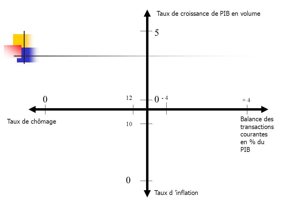 5 Taux de croissance de PIB en volume 12 - 4 + 4