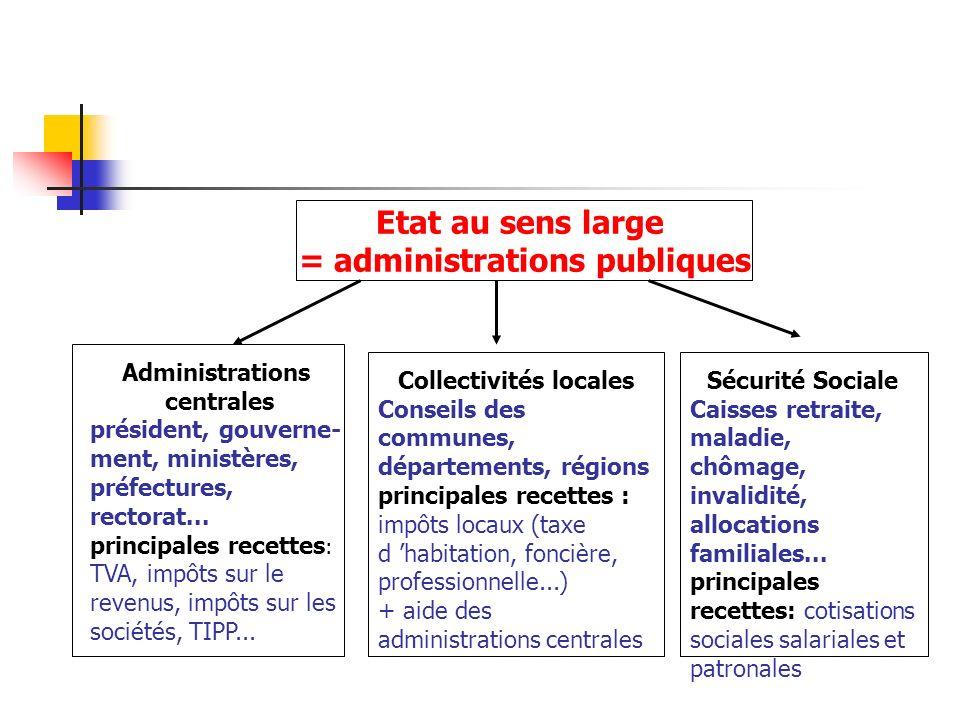= administrations publiques Collectivités locales