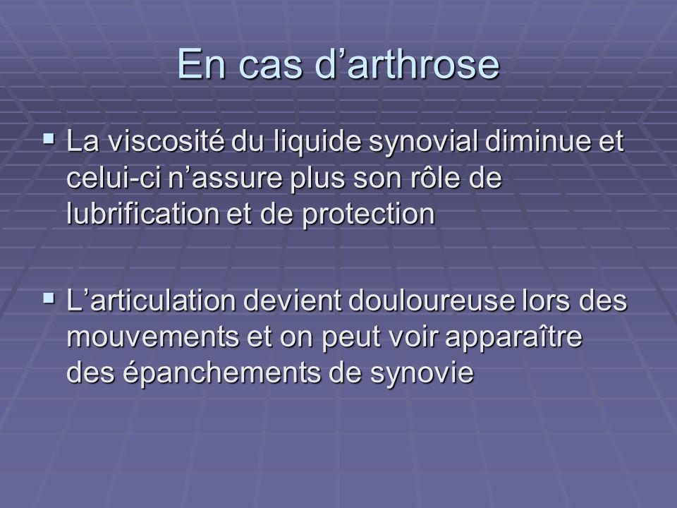 En cas d'arthroseLa viscosité du liquide synovial diminue et celui-ci n'assure plus son rôle de lubrification et de protection.