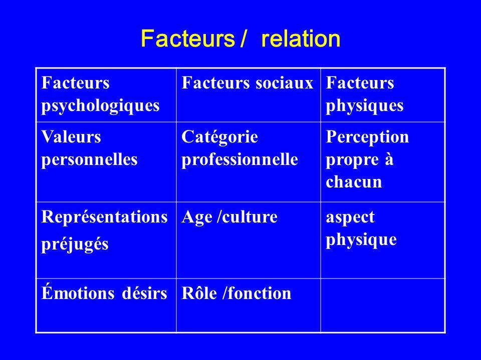 Facteurs / relation Facteurs psychologiques Facteurs sociaux