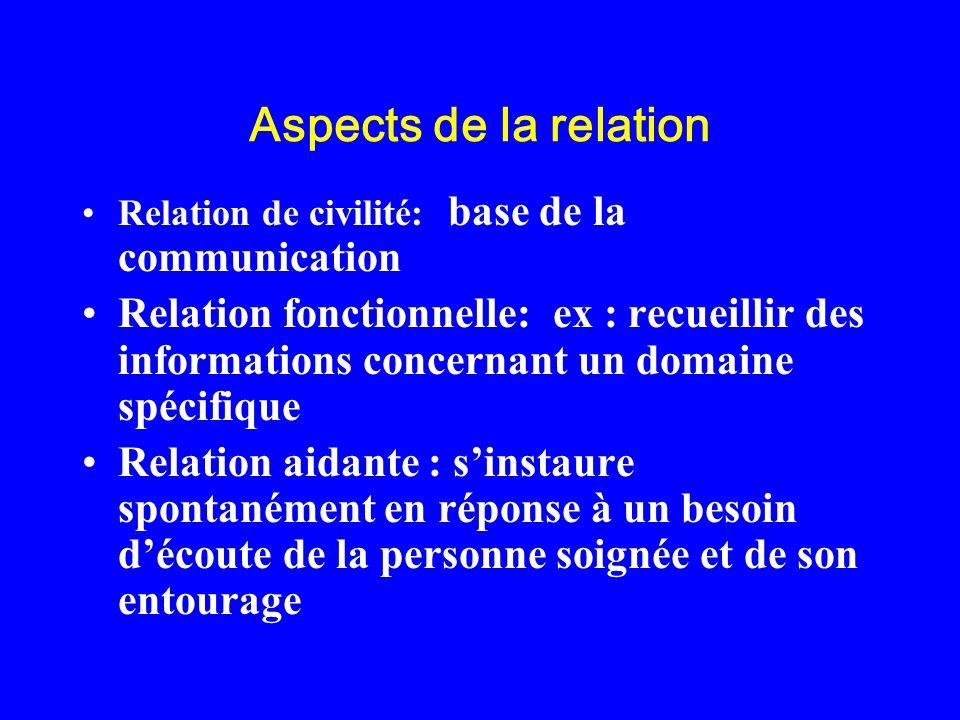 Aspects de la relation Relation de civilité: base de la communication.