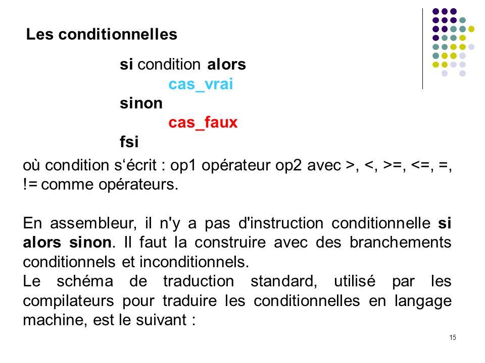 Les conditionnelles si condition alors. cas_vrai. sinon. cas_faux. fsi.