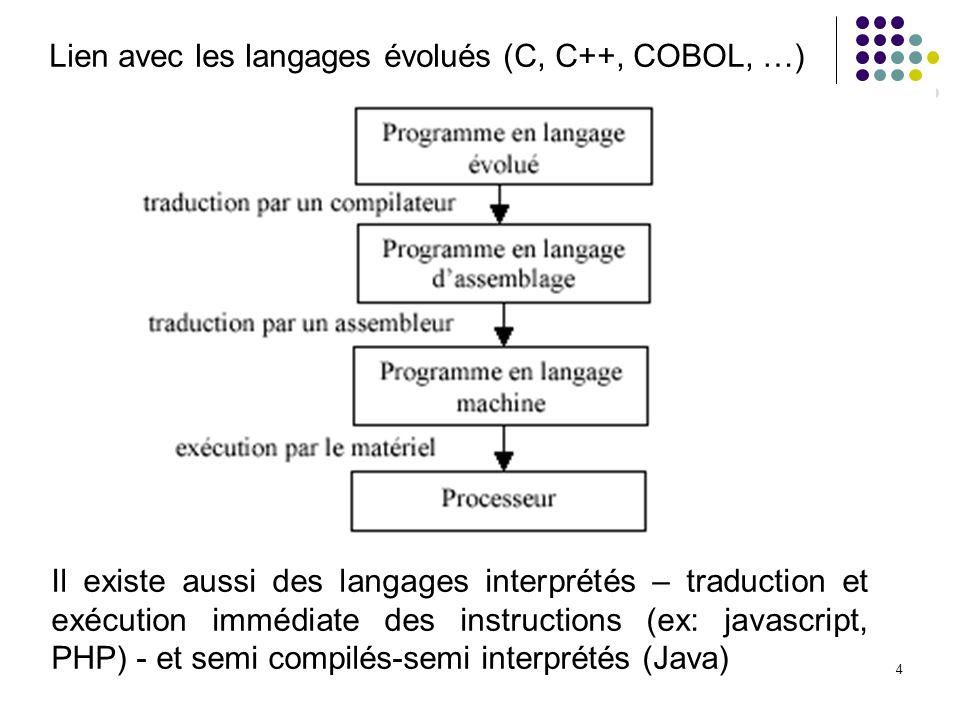 Lien avec les langages évolués (C, C++, COBOL, …)