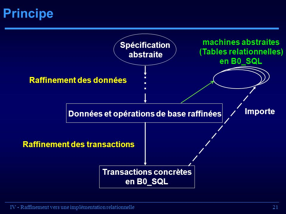 (Tables relationnelles) Transactions concrètes