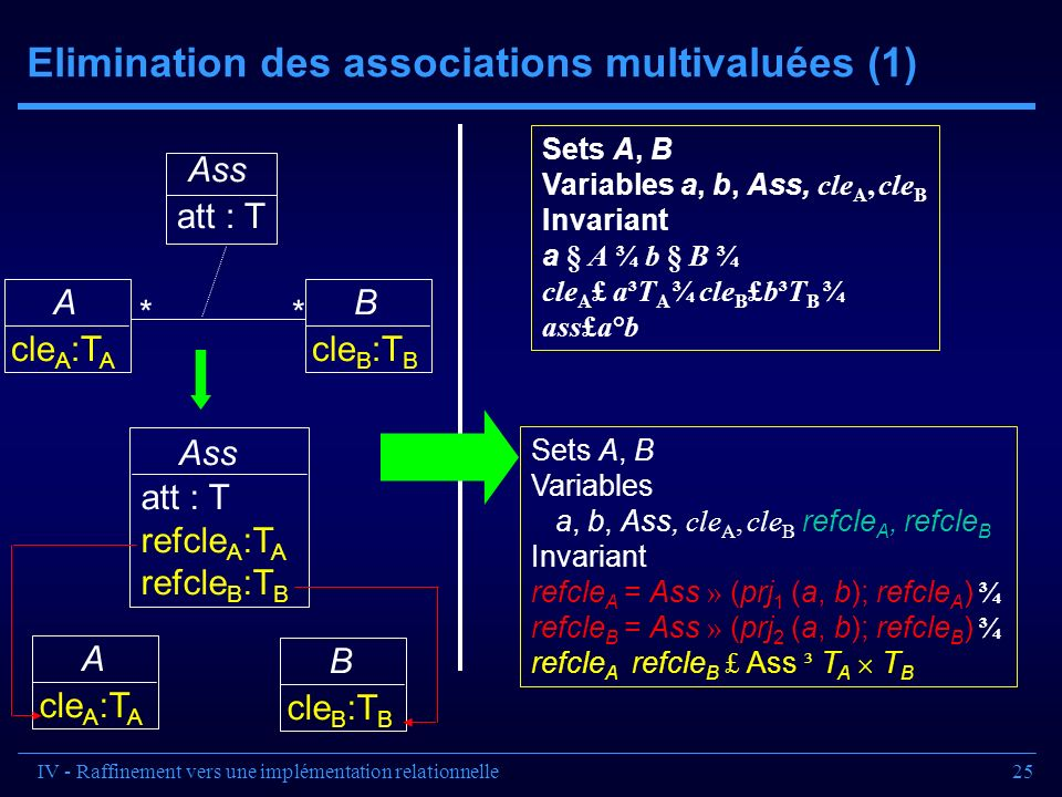 Elimination des associations multivaluées (1)