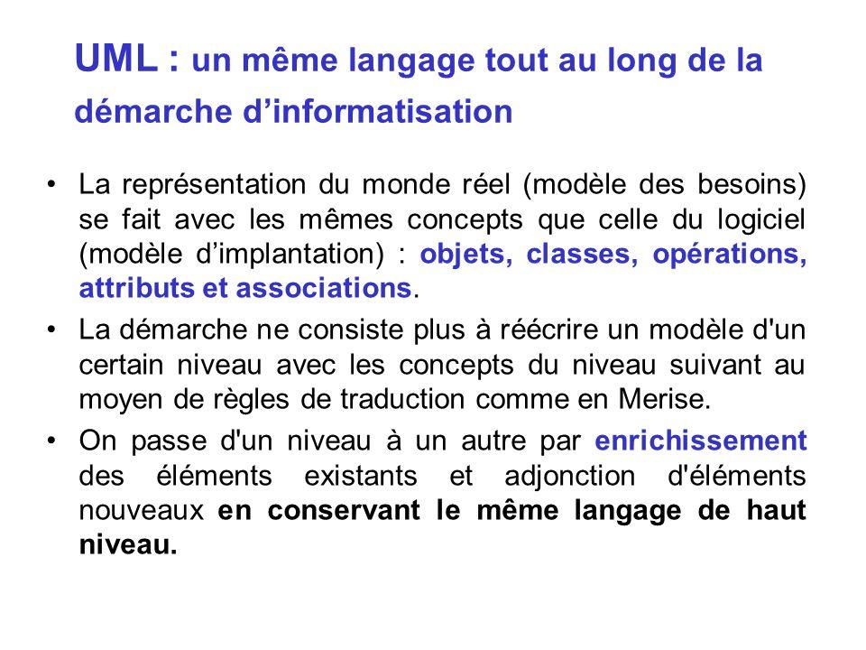 UML : un même langage tout au long de la démarche d'informatisation