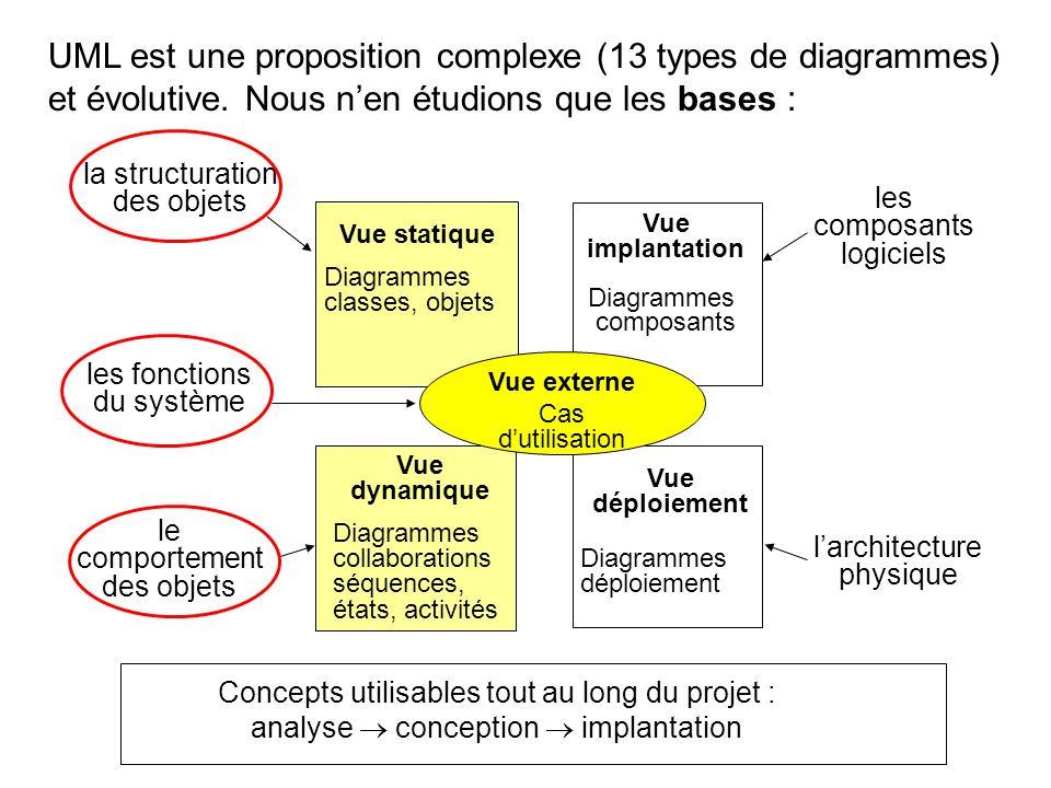 UML est une proposition complexe (13 types de diagrammes) et évolutive