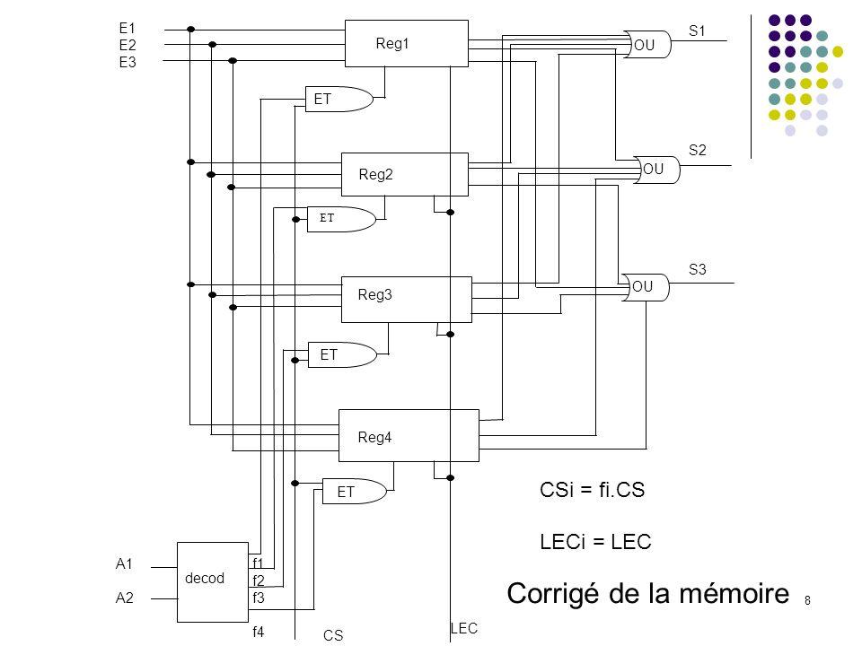 Corrigé de la mémoire CSi = fi.CS LECi = LEC E1 S1 E2 E3 Reg1 OU ET S2