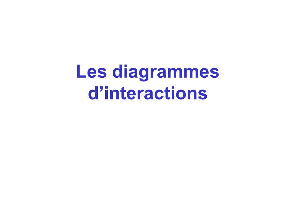 Les diagrammes d'interactions