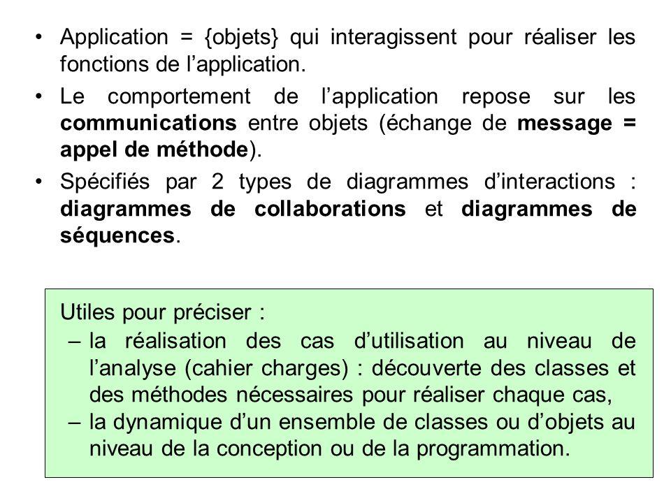 Application = {objets} qui interagissent pour réaliser les fonctions de l'application.