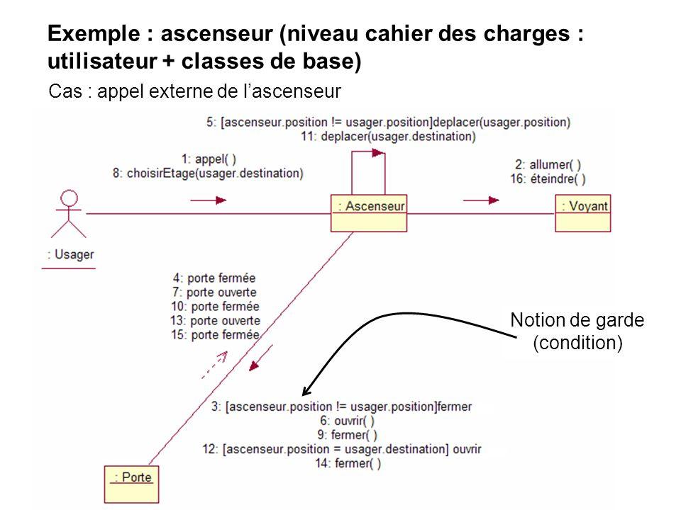 Exemple : ascenseur (niveau cahier des charges : utilisateur + classes de base)