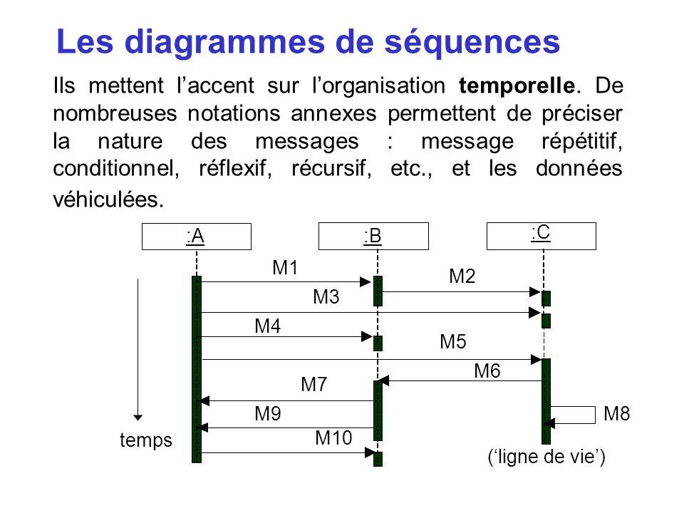 Les diagrammes de séquences