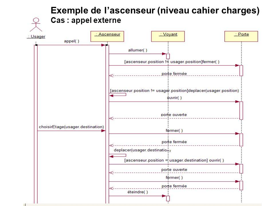 Exemple de l'ascenseur (niveau cahier charges)