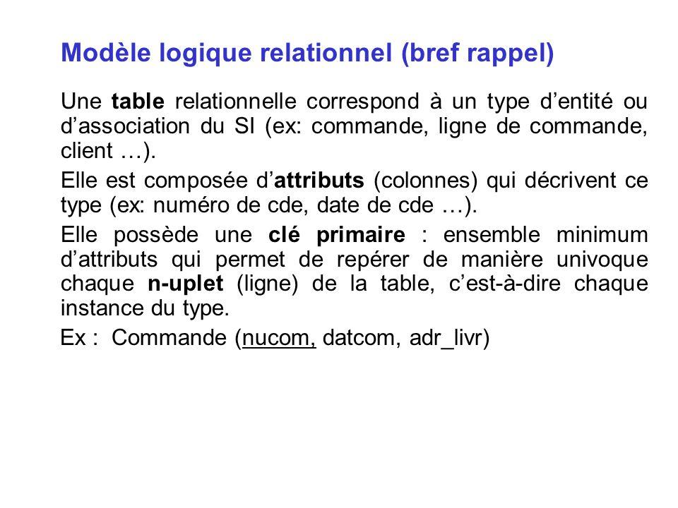 Modèle logique relationnel (bref rappel)
