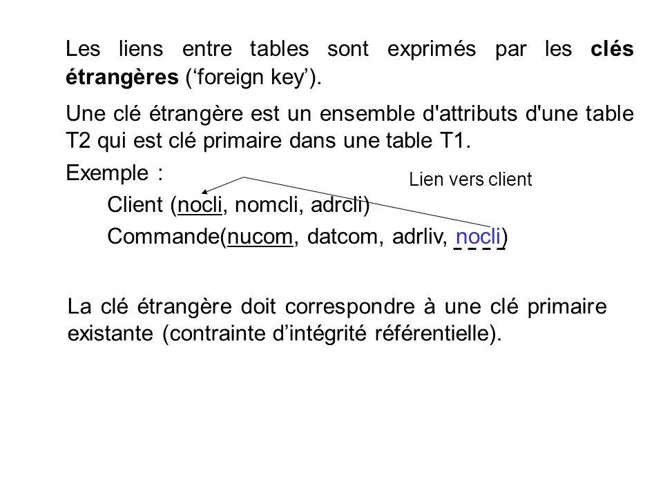 Les liens entre tables sont exprimés par les clés étrangères ('foreign key').