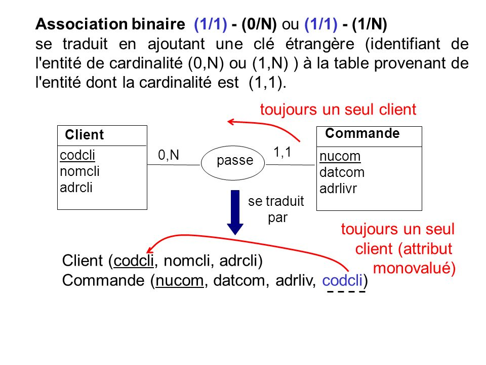 Association binaire (1/1) - (0/N) ou (1/1) - (1/N)
