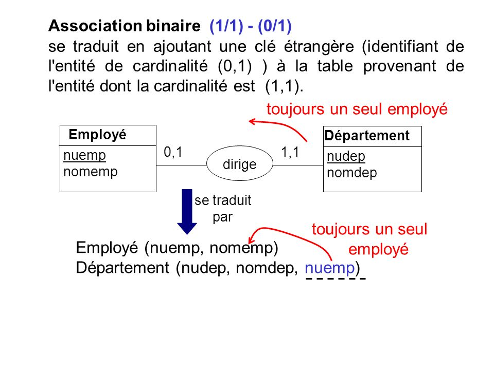 Association binaire (1/1) - (0/1)