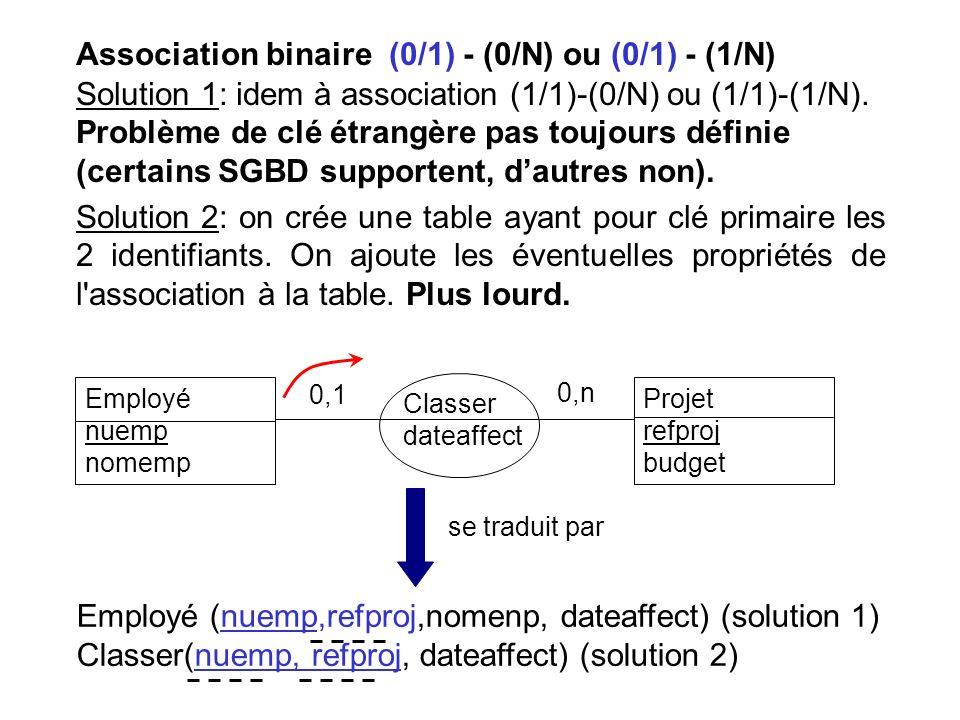 Association binaire (0/1) - (0/N) ou (0/1) - (1/N) Solution 1: idem à association (1/1)-(0/N) ou (1/1)-(1/N). Problème de clé étrangère pas toujours définie (certains SGBD supportent, d'autres non).
