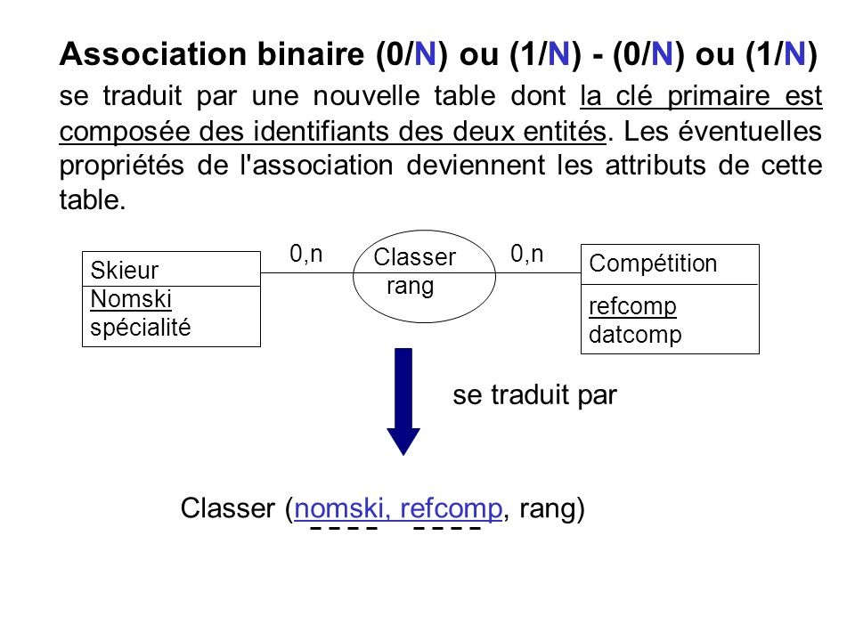 Association binaire (0/N) ou (1/N) - (0/N) ou (1/N)