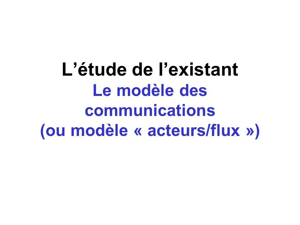 L'étude de l'existant Le modèle des communications (ou modèle « acteurs/flux »)