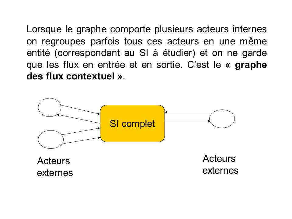 Lorsque le graphe comporte plusieurs acteurs internes on regroupes parfois tous ces acteurs en une même entité (correspondant au SI à étudier) et on ne garde que les flux en entrée et en sortie. C'est le « graphe des flux contextuel ».