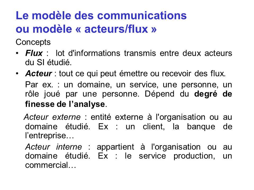 Le modèle des communications ou modèle « acteurs/flux »