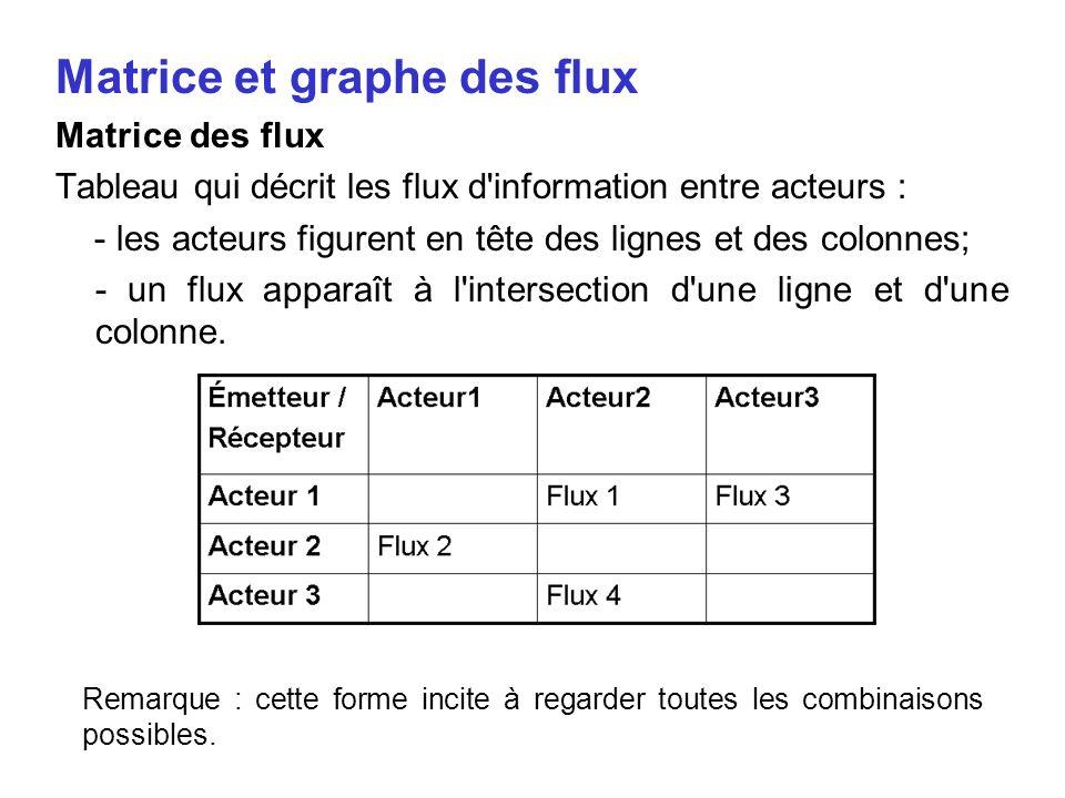 Matrice et graphe des flux