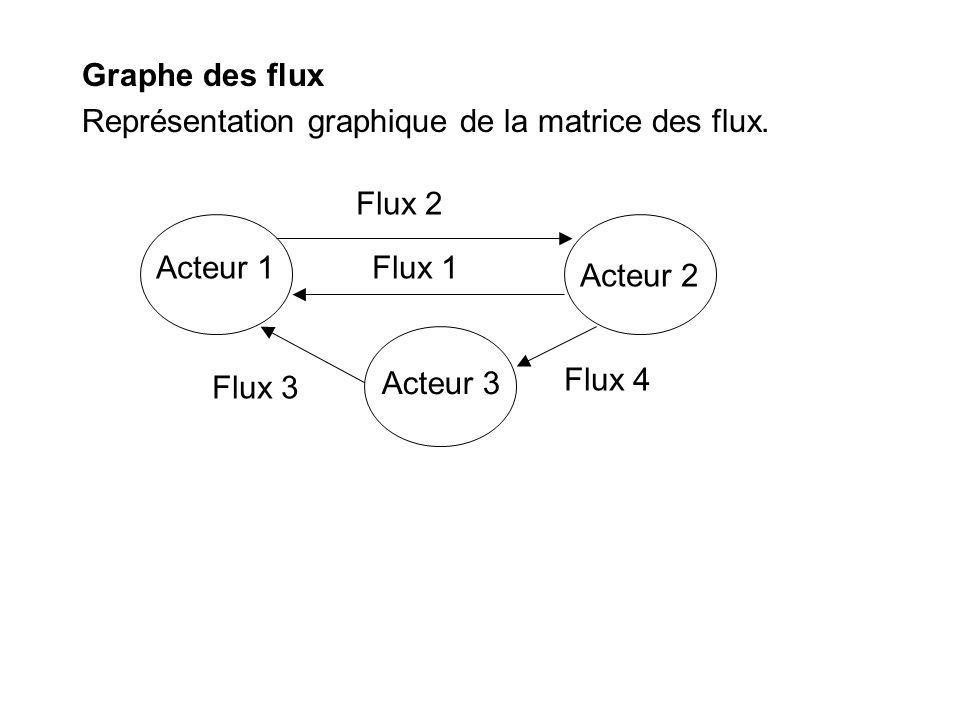 Graphe des flux Représentation graphique de la matrice des flux. Acteur 1. Acteur 2. Acteur 3. Flux 1.