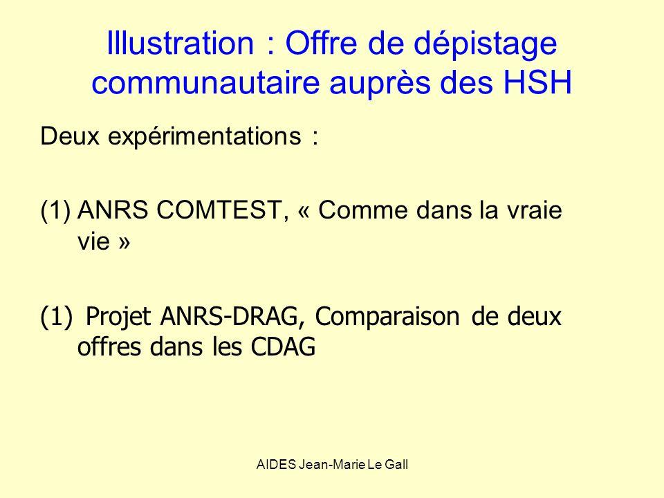 Illustration : Offre de dépistage communautaire auprès des HSH