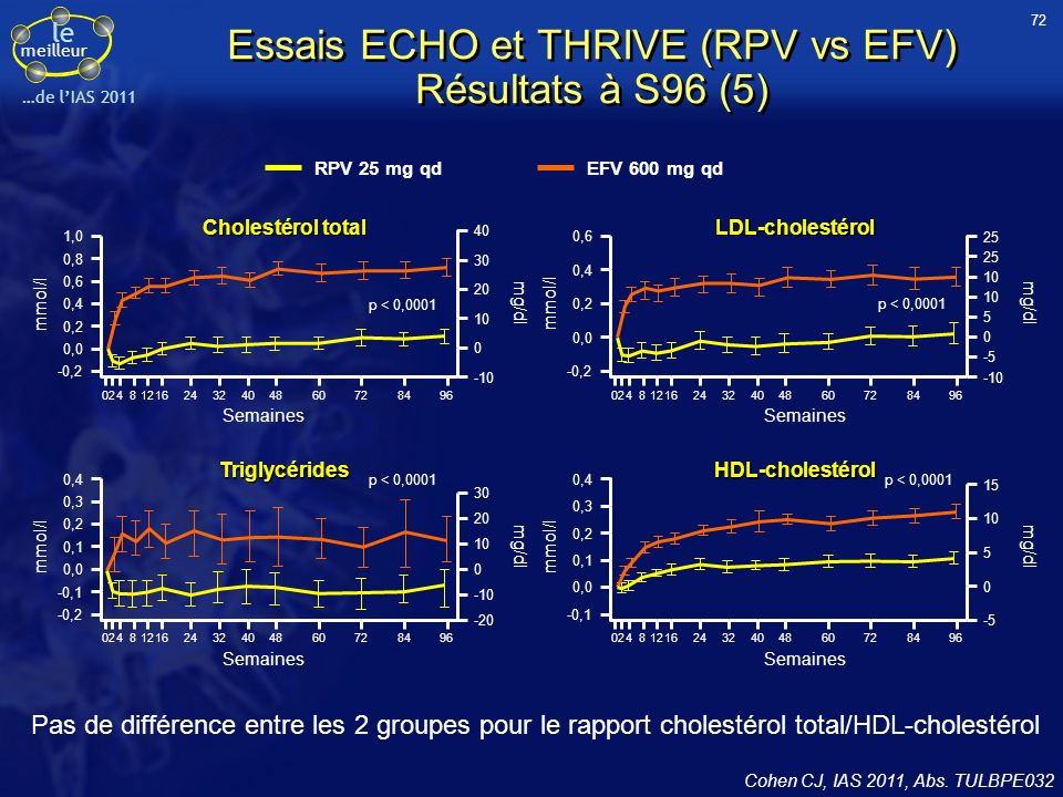 Essais ECHO et THRIVE (RPV vs EFV) Résultats à S96 (5)