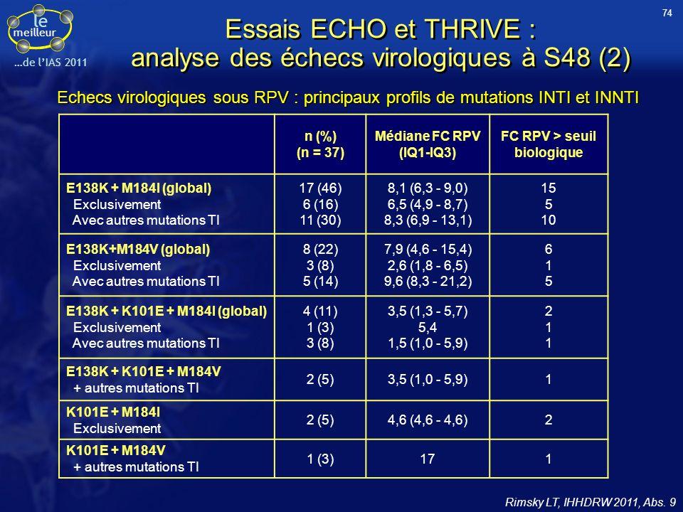 Essais ECHO et THRIVE : analyse des échecs virologiques à S48 (2)