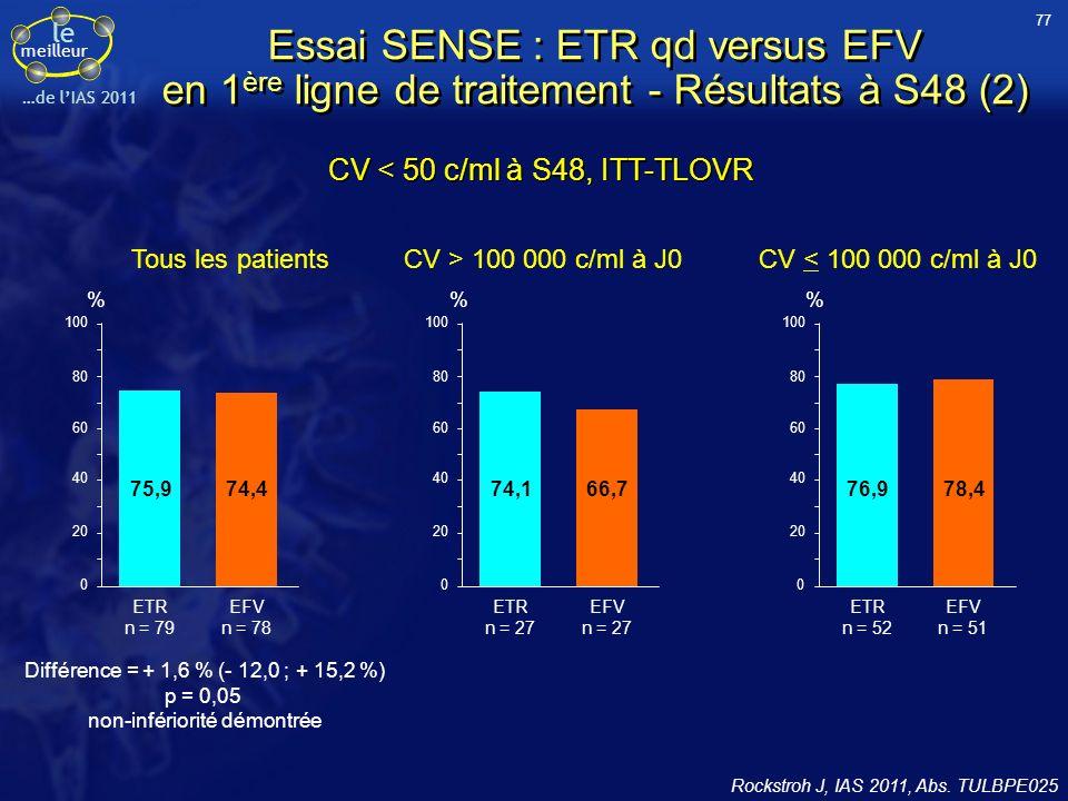 77 Essai SENSE : ETR qd versus EFV en 1ère ligne de traitement - Résultats à S48 (2) CV < 50 c/ml à S48, ITT-TLOVR.