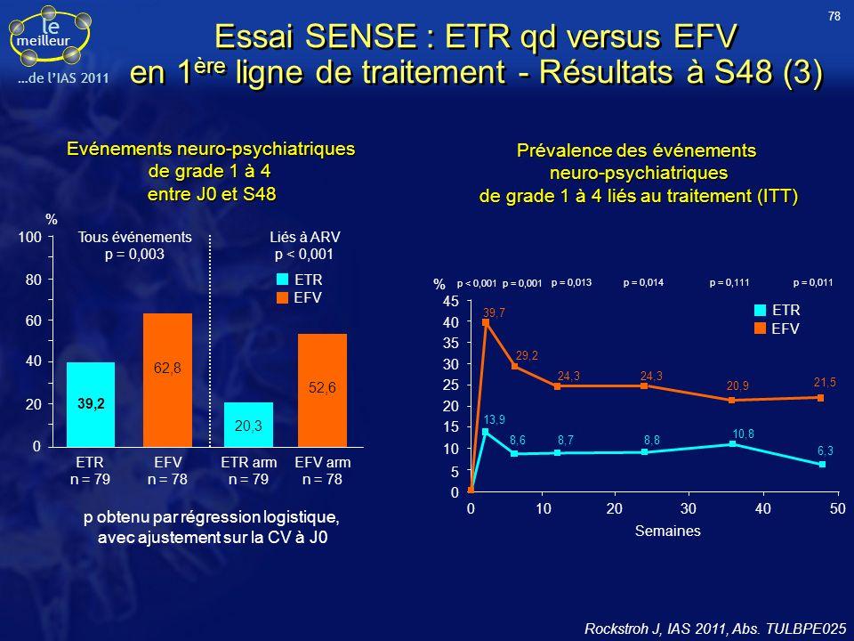 78 Essai SENSE : ETR qd versus EFV en 1ère ligne de traitement - Résultats à S48 (3) Evénements neuro-psychiatriques.