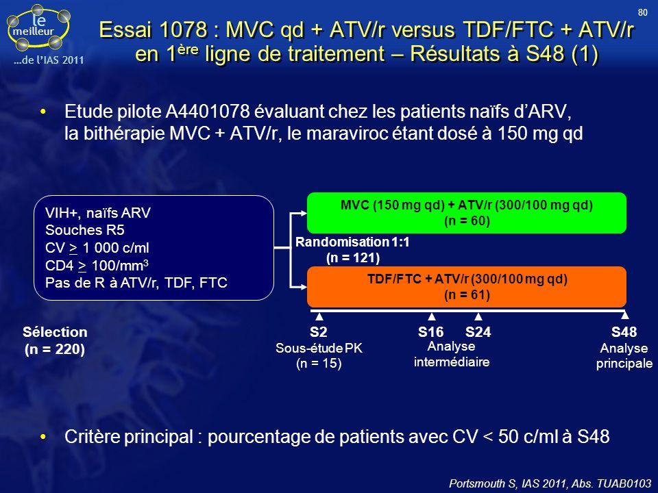 80 Essai 1078 : MVC qd + ATV/r versus TDF/FTC + ATV/r en 1ère ligne de traitement – Résultats à S48 (1)